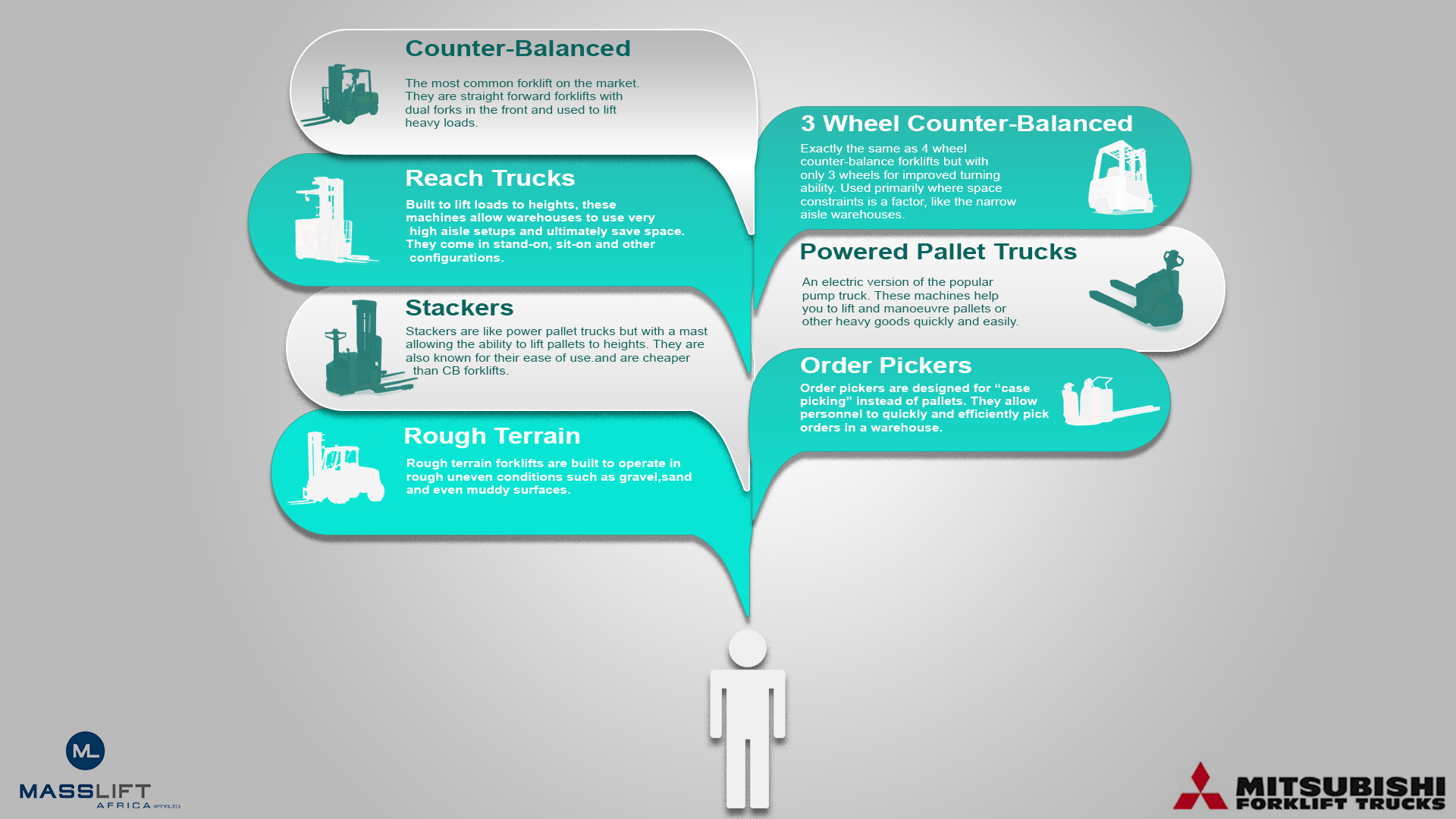 Counter Balanced Lift Truck Diagram - Car Wiring Diagrams Explained •